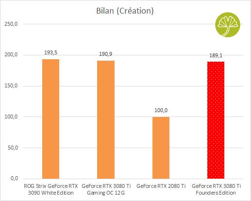 "GeForce RTX 3080 Ti Founders Edition, Bilan ""création"""