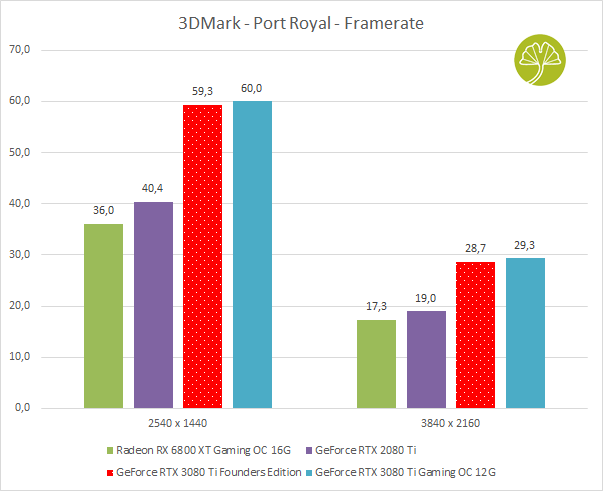 GeForce RTX 3080 Ti Founders Edition, 3DMark Port Royal
