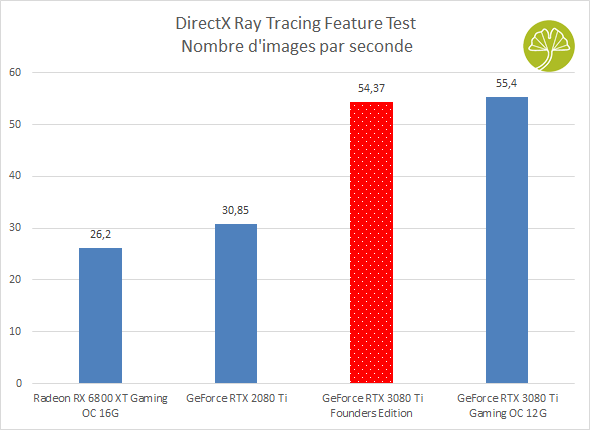 GeForce RTX 3080 Ti Founders Edition, 3DMark DirectX Ray Tracing Feature Test