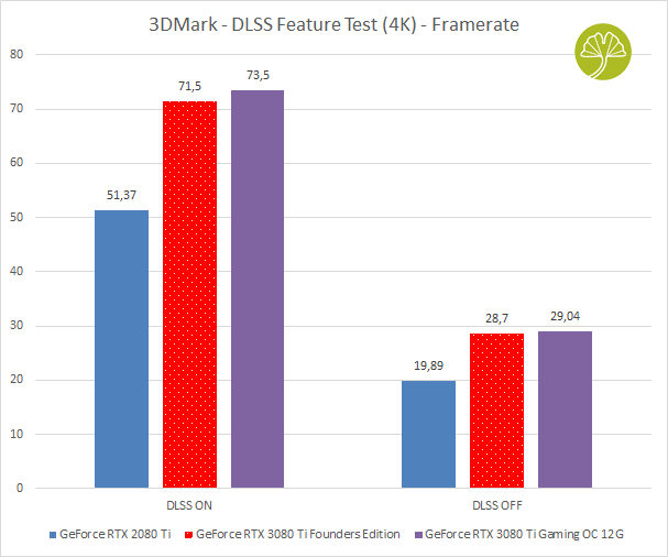 GeForce RTX 3080 Ti Founders Edition, 3DMark DLSS Feature Test
