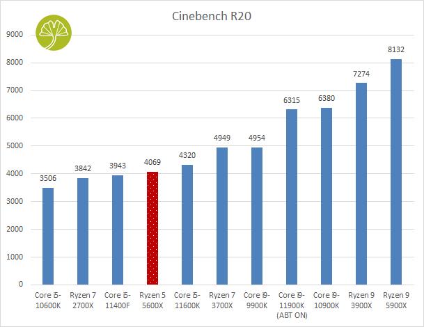 PC Gaming PCSpecialist - Performances sous Cinebench R20