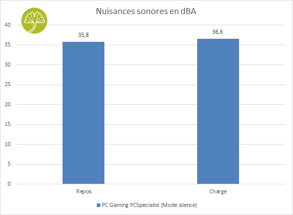 PC Gaming PCSpecialist - Nuisances sonores