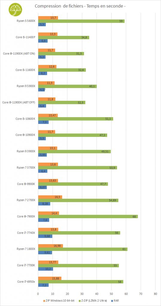 PC Gaming PCSpecialist - Performances en compression de fichiers