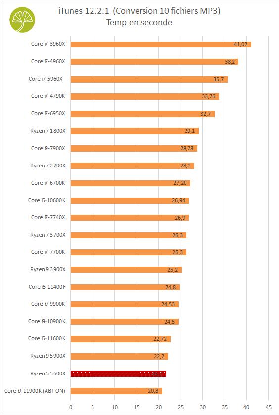 PC Gaming PCSpecialist - Performances en encodage audio