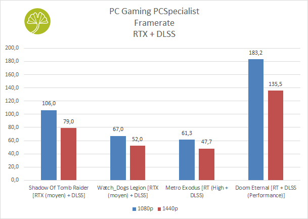 PC Gaming PCSpecialist - Performances gaming (Ray Tracing et DLSS)