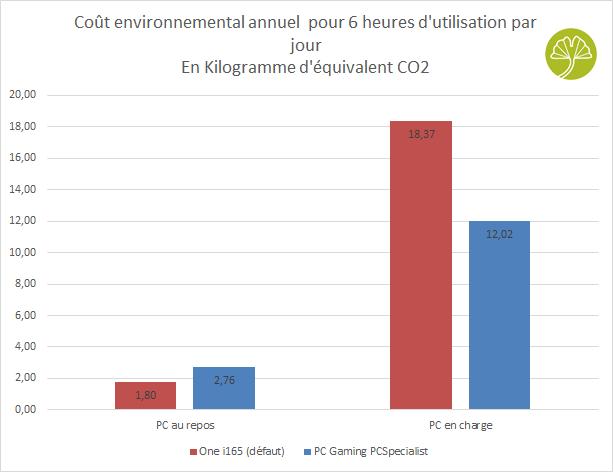 PC Gaming PCSpecialist - Empreinte carbone de fonctionnement