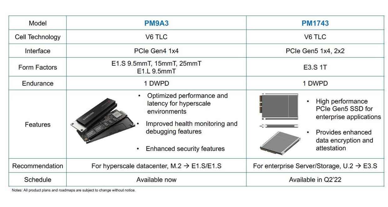 Samsung PM1743 E3.S 1 DWPD NVMe SSD