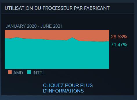 Enquête mensuelle sur le matériel et les logiciels de Steam – Processeur
