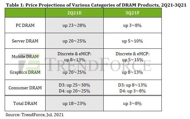 Prix de la DRAM, prévisions TrendForce Juillet 2021