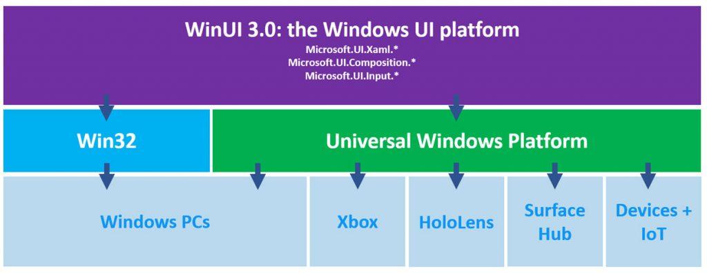 Windows UI Library 3 (WinUI 3)