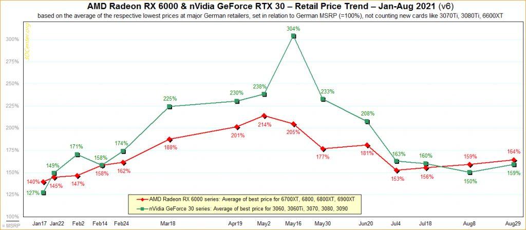 Evolution des prix des cartes graphiques AMD et Nvidia en 2021