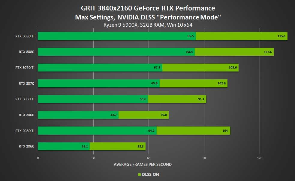 Grit en 4K avec DLSS, performances
