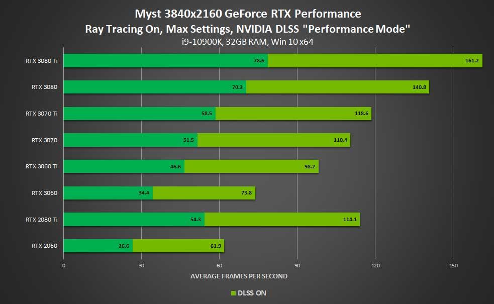 Myst en 4K avec Ray Tracing et DLSS, performances