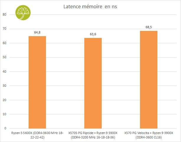 Carte mère ASRock X570S PG Riptide - Latence mémoire