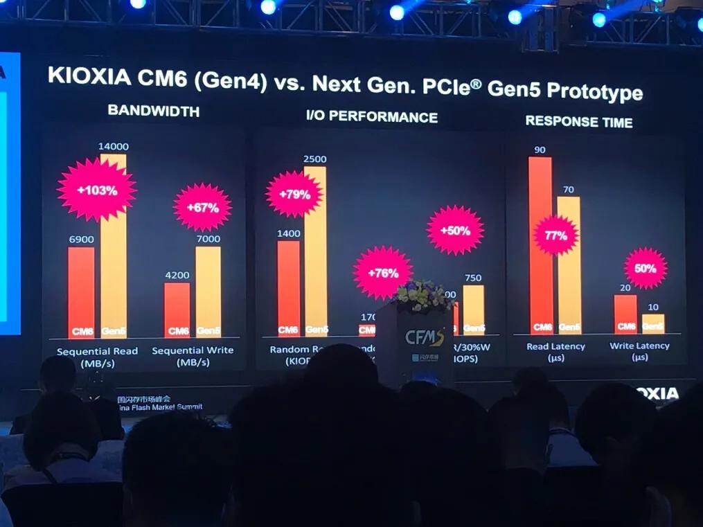 SSD Kioxia CM7 (Prototype) Vs SSD CM6