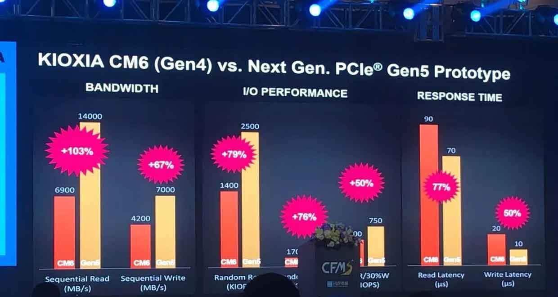 SSD Kioxia PCIe 5.0 (Prototype) Vs SSD CM6 PCIe 4.0