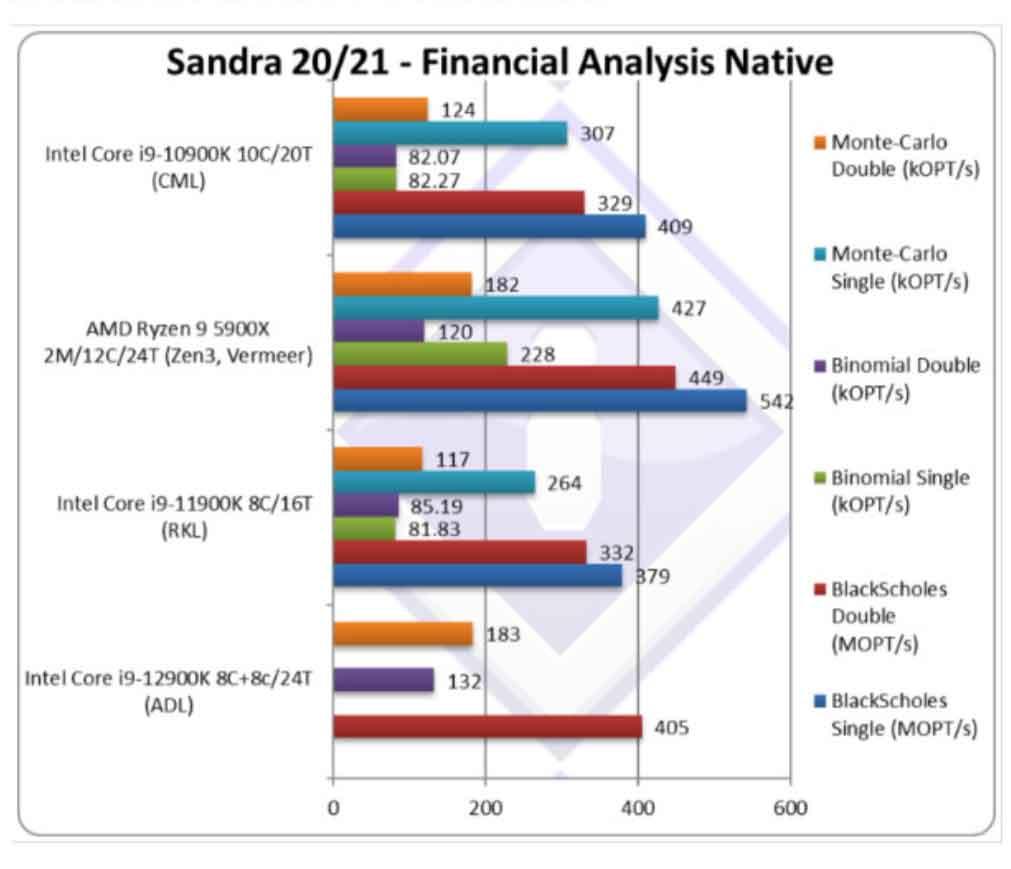 Core i9-12900K, benchmark Financial Analysis Native de SiSoftware Sandra