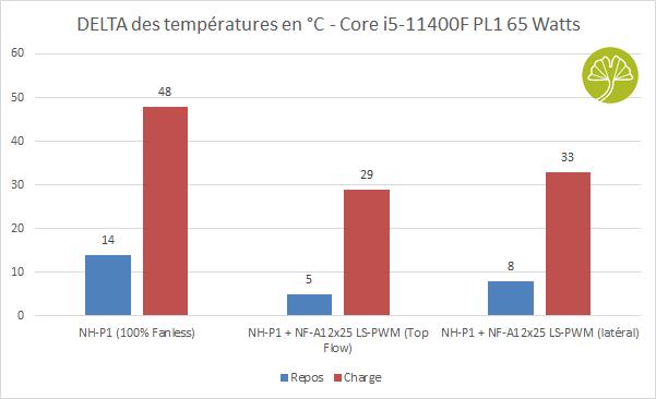 NH-P1 - Performance avec un Core i5-11400F (PL1 65 Watts)