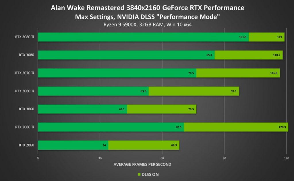 NVIDIA September 2021 GeForce RTX DLSS Update Alan Wake et Severed Steel - performance