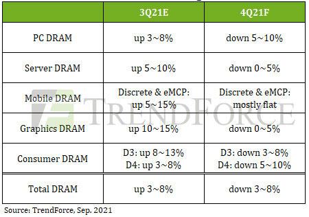 Evolution des prix de la DRAM au quatrième trimestre 2021