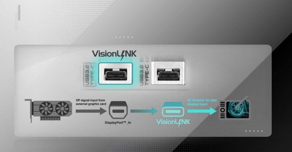 X570S AERO G de Gigabyte - Technologie VisionLink