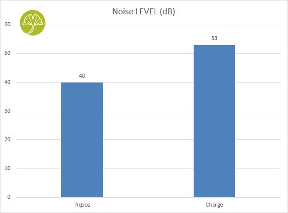 X570S AERO G - Noise