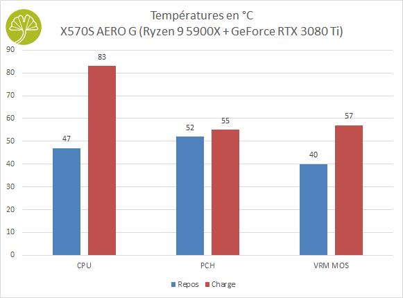 X570S AERO G - Températures de fonctionnement