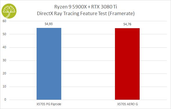 X570S AERO G - 3DMark DirectX Ray Tracing