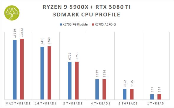 X570S AERO G - 3DMark CPU Profile