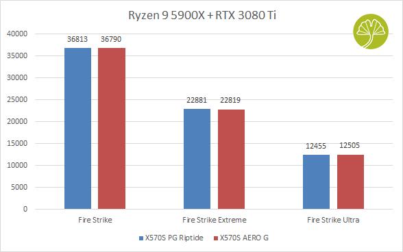X570S AERO G - 3DMark Fire Strike
