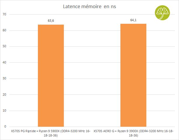 X570S AERO G - Latence mémoire