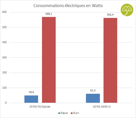 X570S AERO G - Consommations électriques
