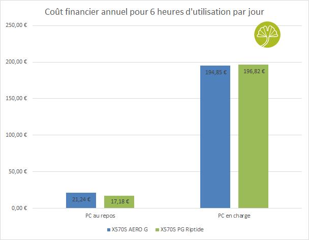 X570S AERO G - Couts financiers annuel de fonctionnement