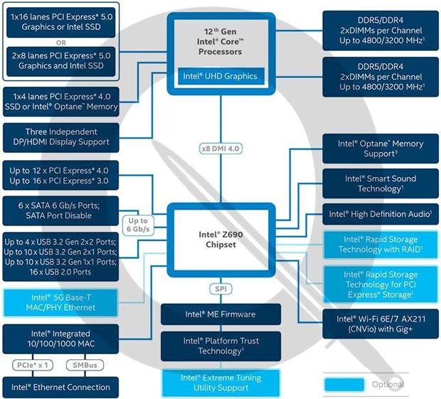 Chipset Intel Z690 - Diagramme