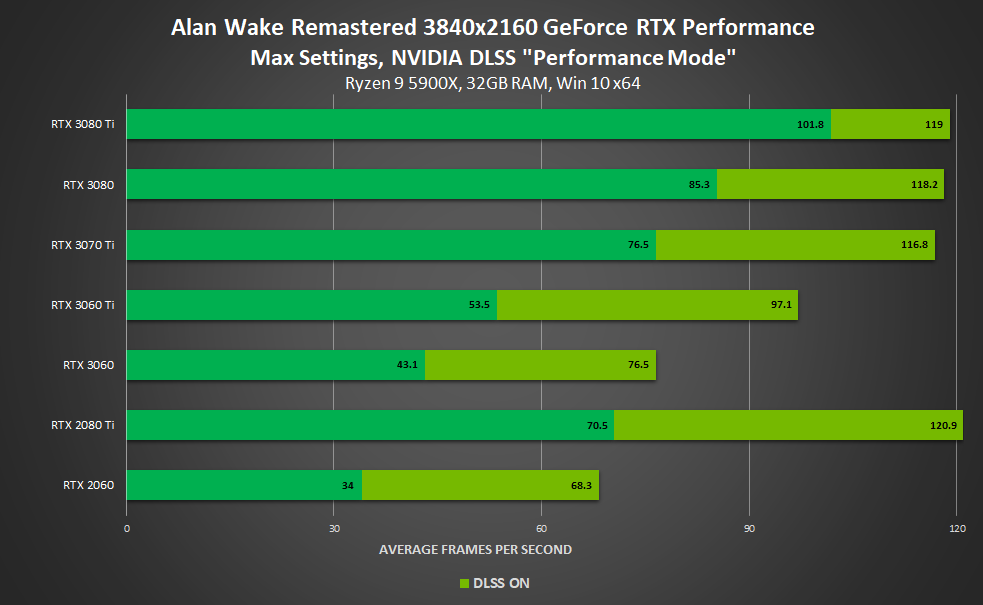 Performance avec ou sans DLSS (4K) - Alan Wake Remastered