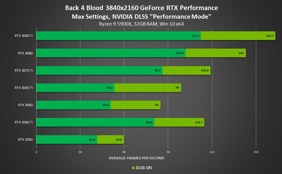 Performance avec ou sans DLSS (4K) -Back 4 Blood