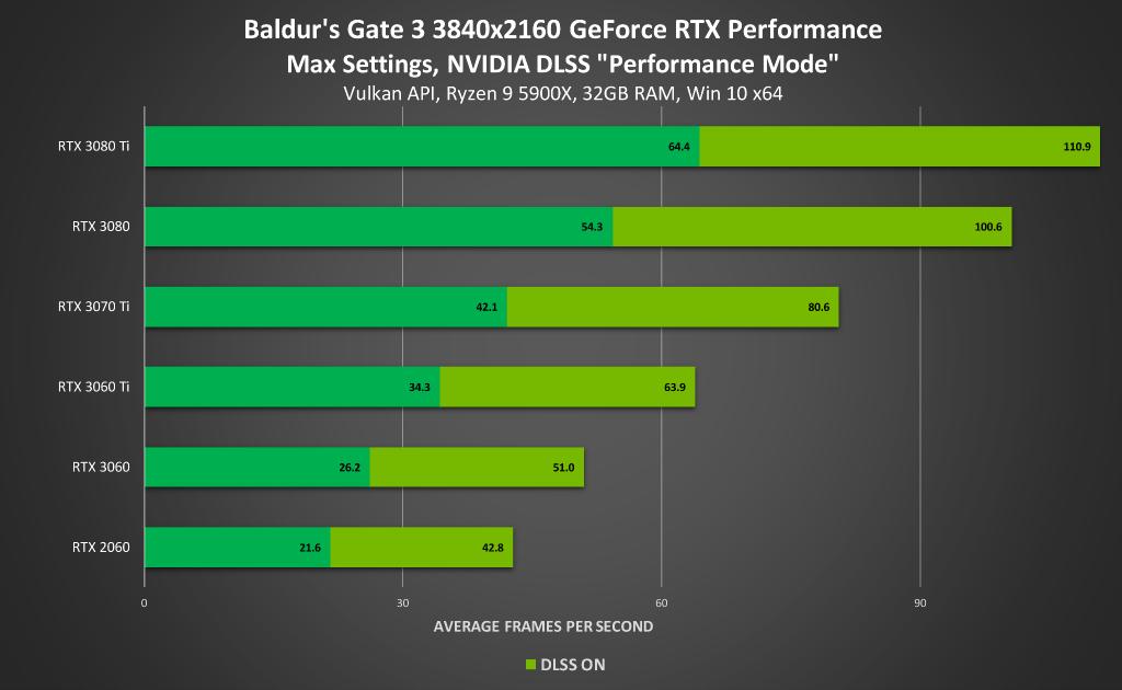Performance avec ou sans DLSS (4K) - Baldur's Gate 3