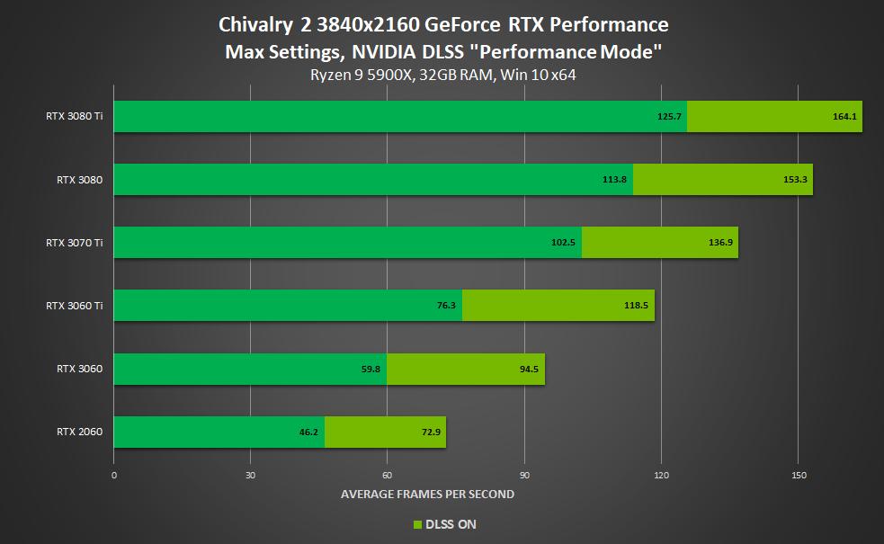 Performance avec ou sans DLSS (4K) - Chivalry 2