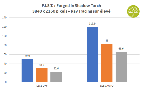 F.I.S.T. : Forged in Shadow Torch - Performance avec et sans le DLSS