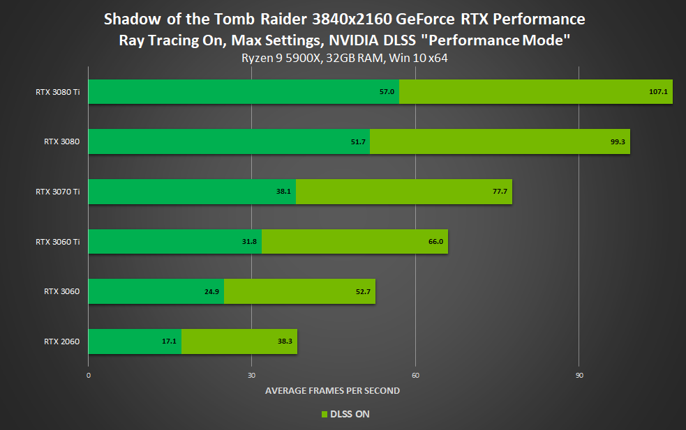 Performance avec ou sans DLSS (4K) - Shadow of the Tom Raider
