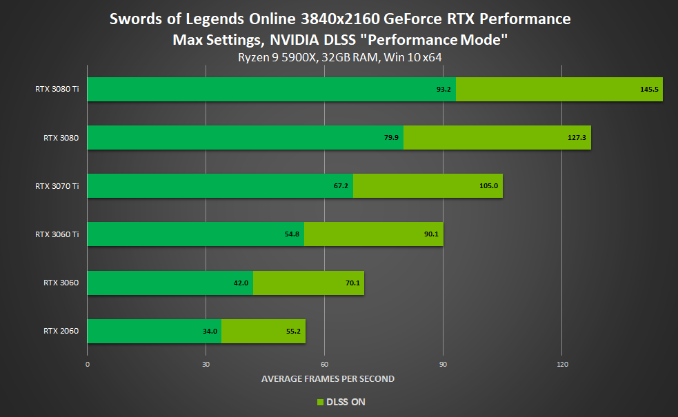 Performance avec ou sans DLSS (4K) - Swords of Legends Online