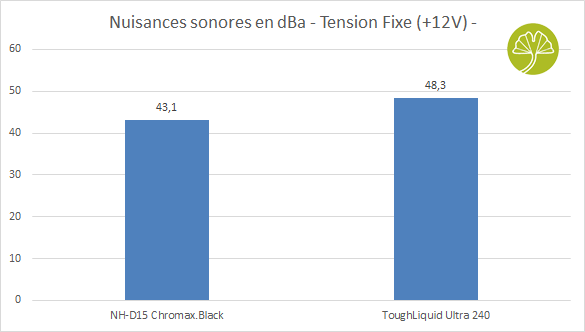 ToughLiquid Ultra 240 - Nuisances sonores en +12V