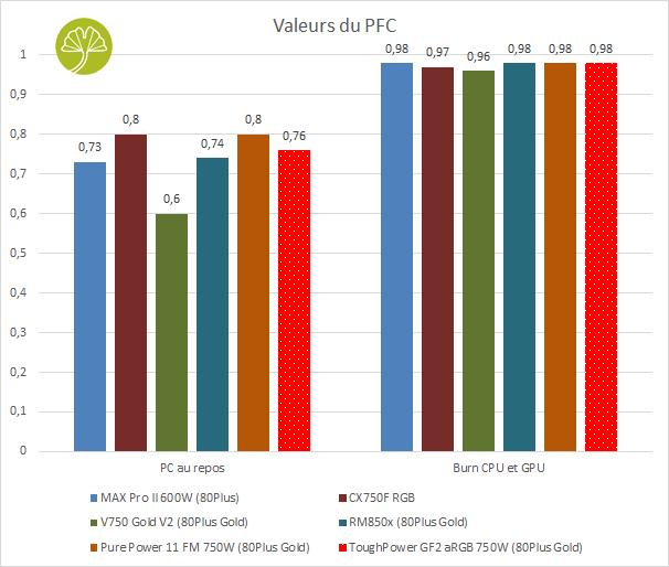 ToughPower GF2 aRGB 750W - PFC
